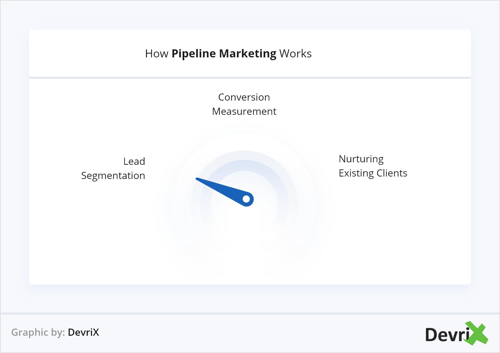 How Pipeline Marketing Works