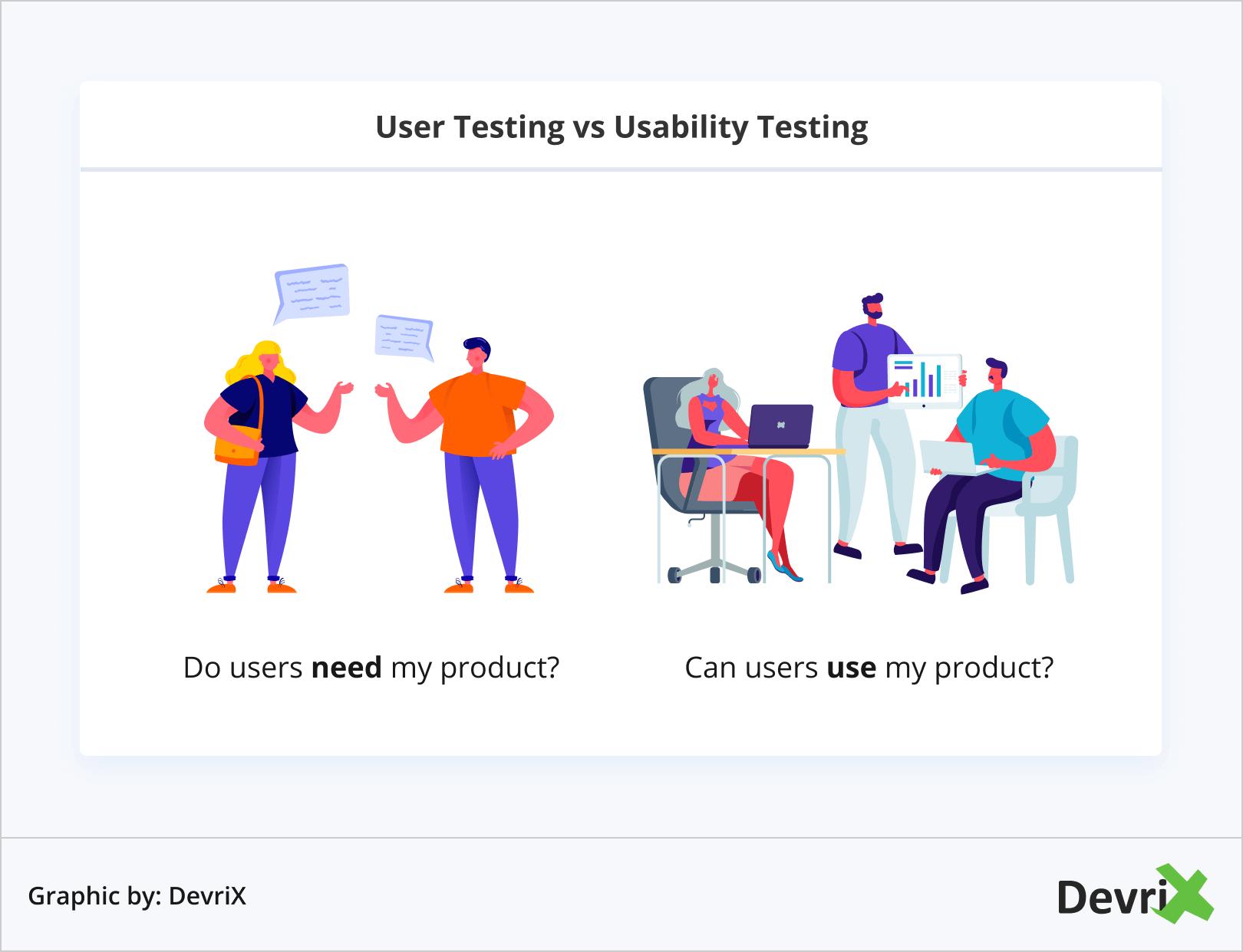 User Testing vs Usability Testing